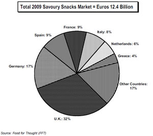 Savoury snacks market europe
