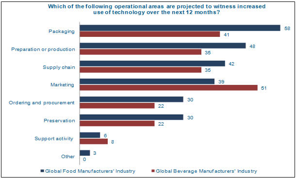 Global Food and Beverage Survey 2012–2013 New Consumer Technology Solutions, Impact, Opportunities and Budgets